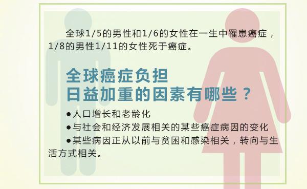 2018年全球癌症统计数据,重庆康华医院健康资讯