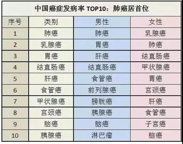 重庆康华医院,2018年全球癌症统计数据
